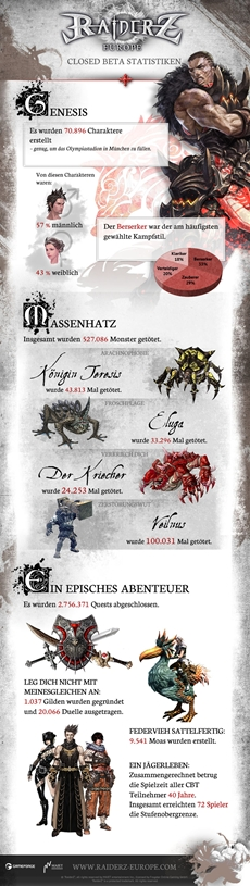 RaiderZ: Legenden der Monsterhatz