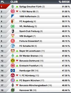 Virtuelle Bundesliga: SpVgg Greuther Fürth behauptet Tabellenführung